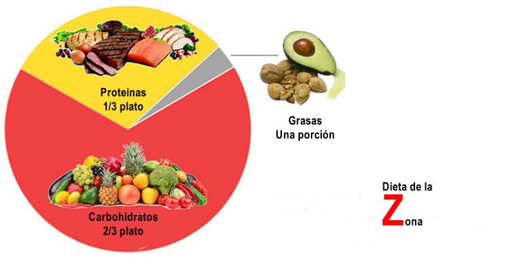 dieta de la zona alimentos