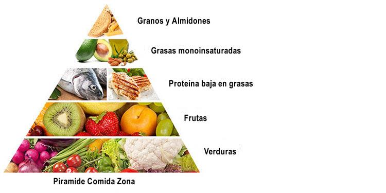 piramide alimenticia dietas